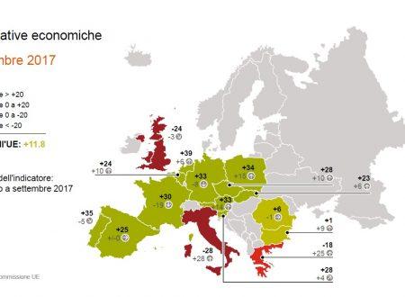 La fiducia dei consumi UE è al livello più alto degli ultimi nove anni