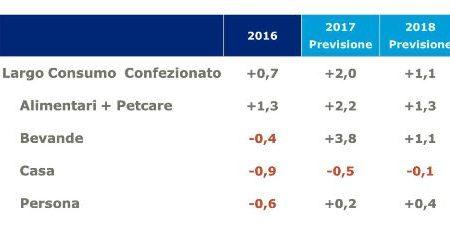 PER IL 2017 IL MERCATO LCC SI CHIUDE CON UN +1,6% PER GLI ACQUISTI E UN +2% PER LA SPESA