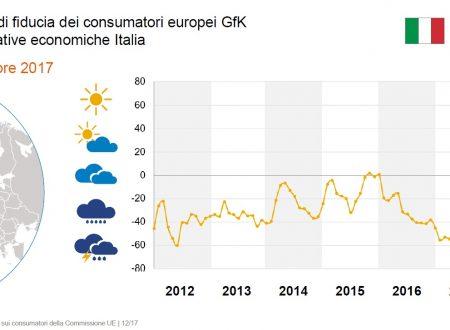 Clima dei consumi positivo: GfK prevede aumenti significativi della spesa privata in Europa