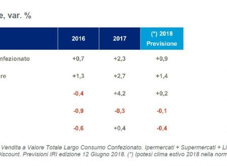 Un 2018 che vedrà un andamento nel largo consumo dai volumi piatti